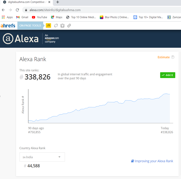 Alexa Ranking-Digital Sushma